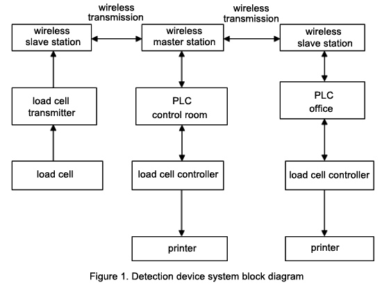 Detection device system block diagram