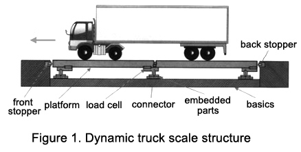 Dynamic truck scale structure