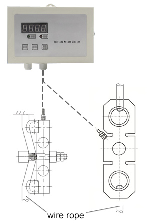 Load cell for single beam or double beam crane limiter