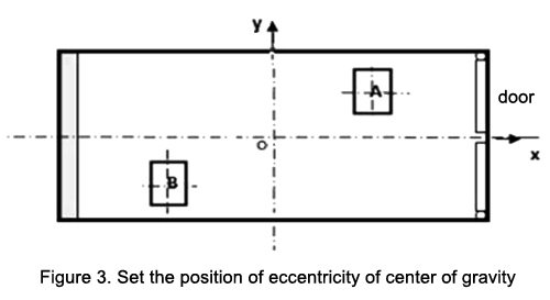 Set the position of eccentricity of center of gravity